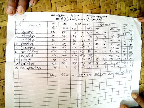 支援を必要としている村と村の人口の一覧